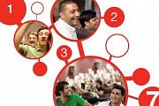 TEDxBeirutSalon 7