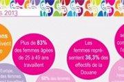 Café-rencontre à l'occasion de la Journée de la femme invité par F. Blineau-Abiramia